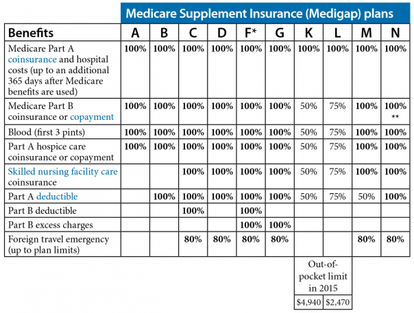 Medicare supplement Plan Matrix